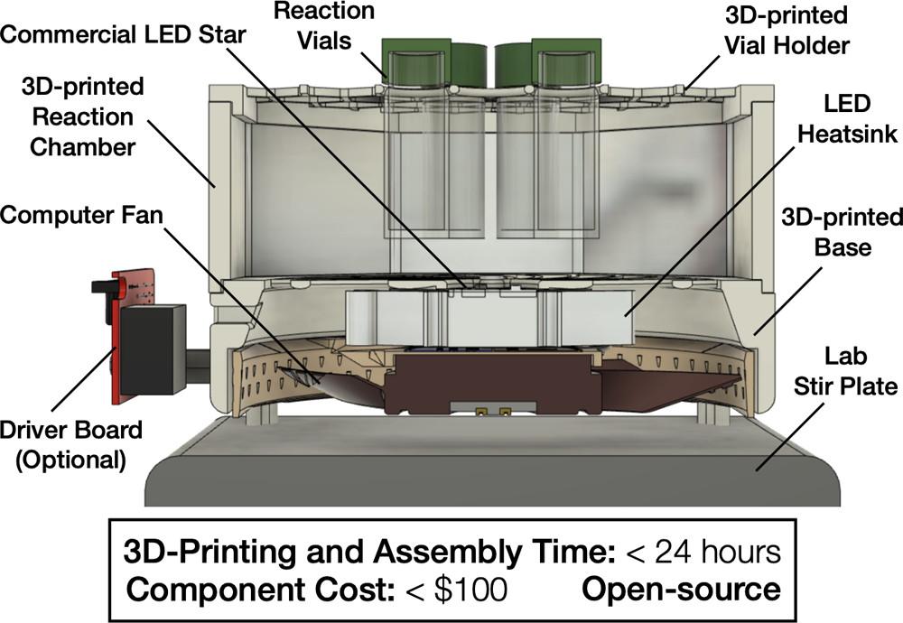WPP diagram